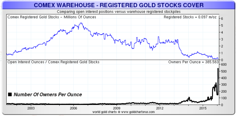 COMEX-LongTerm-Gold-Chart-768x377